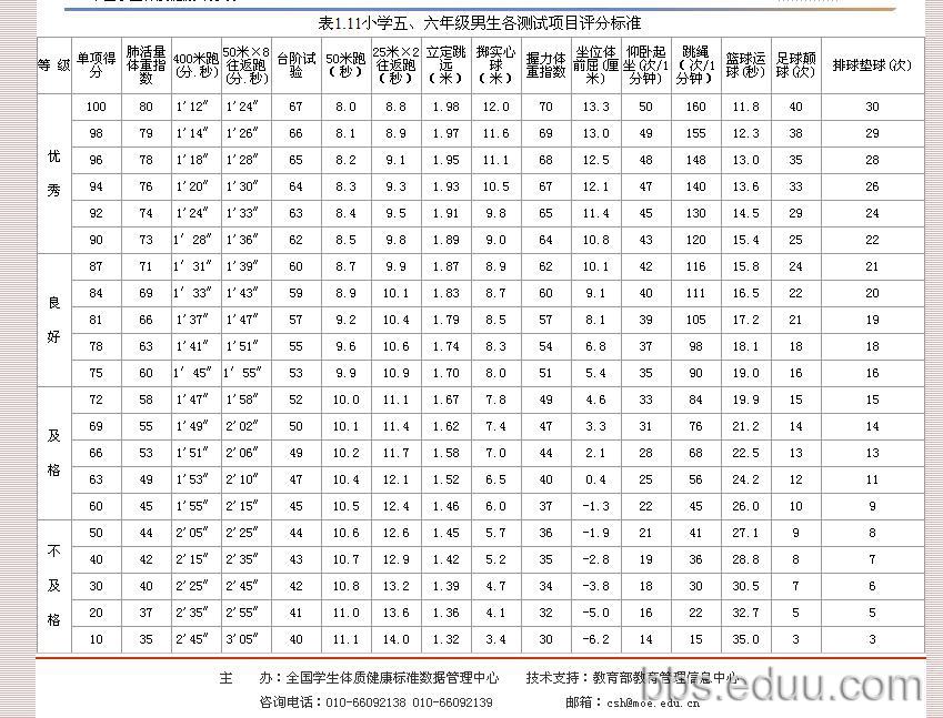 五年级男女生体育测试标准(追加了身高体重标准