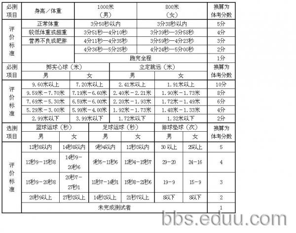 中学体质健康评分表_2012中考体育4月12日起考 电子考跳远 计分不变_中考政策_济南中考网