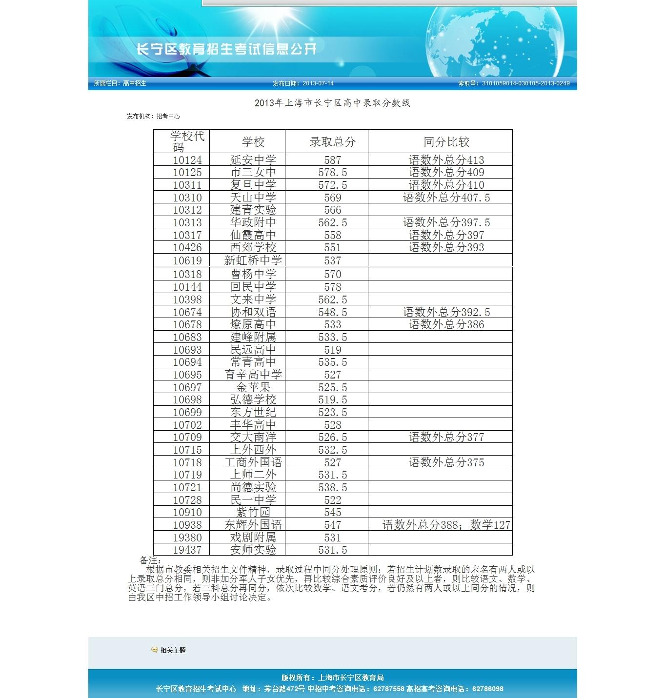 2013中考分数线_2013年上海中考录取分数线_2013上海录取分数线_淘宝助理