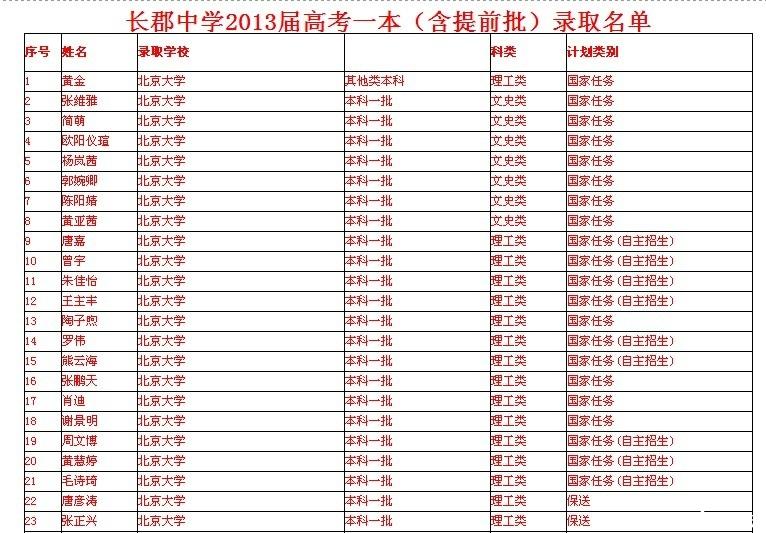 2013高考一本录取线_2013年广东高考录取分数线出炉点击查看详细