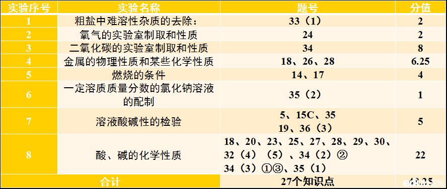 从2013年苏州化学中考试卷评析摸索2014中考出题方向(责编保举:数学家教jxfudao.com/xuesheng)
