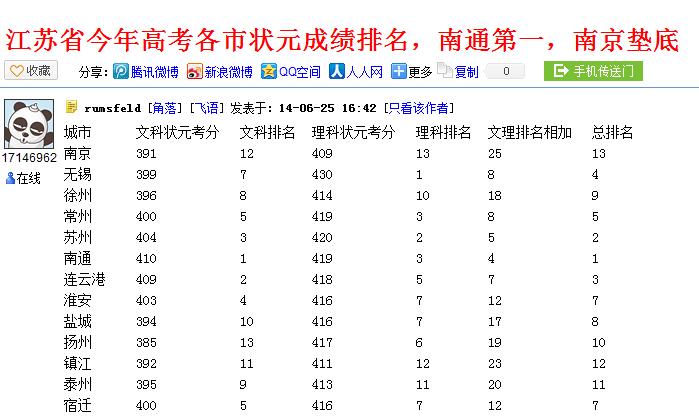2010年江苏省各市中考状元