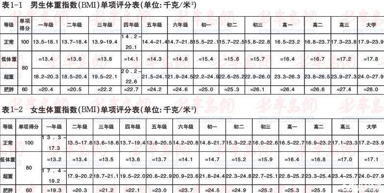 中国学生体质健康_2009年朱泾小学学生《国家学生体质健康标准